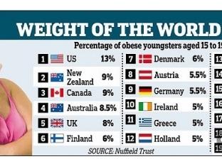 """دراسة: الأطفال البريطانيون الأكثر فقرا في أوروبا بسبب """"السمنة"""""""