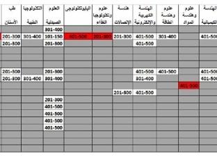 جامعة المنصورة تتصدر المراكز الأولى مصريا وفقا لتصنيف شنغهاي 2019