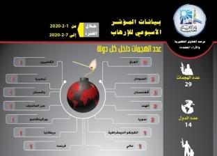 مرصد الإفتاء: 29 عملية إرهابية استهدفت 14 دولة في أول أسابيع فبراير