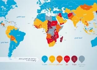 """""""الزراعة"""" عن انخفاض نسب الجوع في مصر: عملنا بكل طاقتنا"""