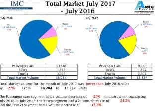 «الأميك»: 27% انخفاضا في مبيعات السيارات يوليو الماضي