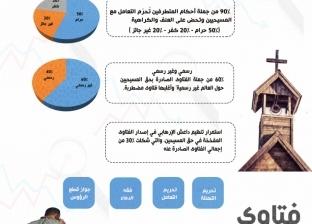 """""""الإفتاء"""": 90% من فتاوى المتطرفين تحرم التعامل مع المسيحيين"""