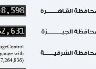 """""""الإحصاء"""": القاهرة تتصدر التعداد السكاني بـ9.6 مليون نسمة"""