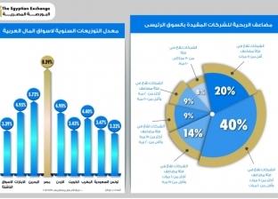 البورصة المصرية تتصدر التوزيعات السنوية لأسواق المال العربية