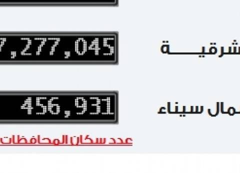 الساعة السكانية: 7.2 مليون عدد سكان محافظة الشرقية اليوم الإثنين