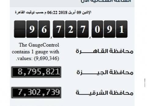 الساعة السكانية تعلن أعداد السكان في القاهرة والجيزة والشرقية اليوم