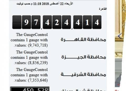 الإحصاء: 97.4 مليون نسمة عدد سكان مصر اليوم ..والقاهرة الأعلى معدلا