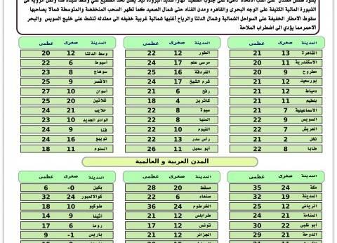 الأرصاد: طقس معتدل على أغلب الأنحاء غدا.. والعظمى في القاهرة 21