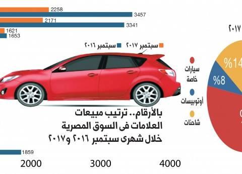 """""""أميك"""": ارتفاع مبيعات السيارات بنسبة 39% خلال 5 أشهر"""