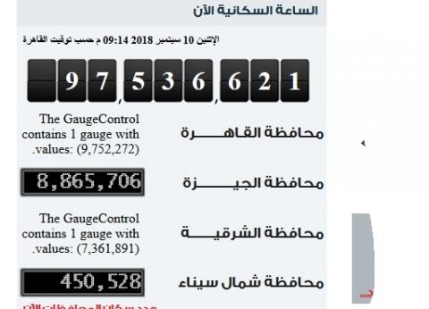 بالساعة السكانية.. تعرف على عدد سكان مصر اليوم