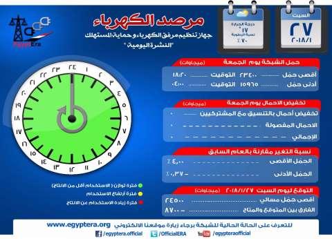 """""""تنظيم مرفق الكهرباء"""": أقصى حمل للشبكة مساء اليوم 24500 ميجاوات"""
