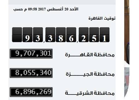 """""""الإحصاء"""": 9 ملايين و707 آلاف و301 نسمة عدد سكان محافظة القاهرة"""