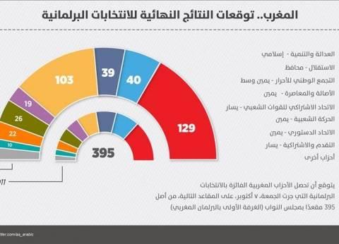 في المغرب.. توقعات النتائج النهائية للانتخابات البرلمانية
