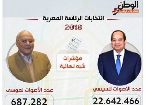 بالصور| أرقام غرفة عمليات «الوطن» الأقرب لنتائج الانتخابات الرسمية