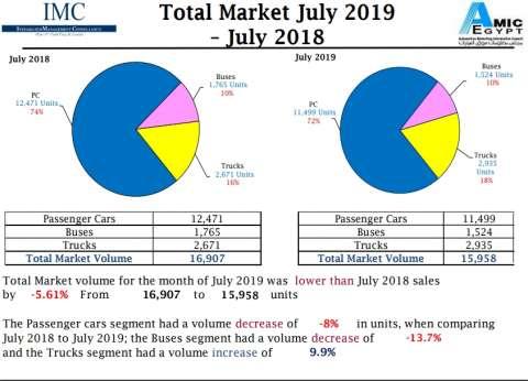 """""""أميك"""": انخفاض نسبة مبيعات السيارات لـ5.61% خلال يوليو 2019"""