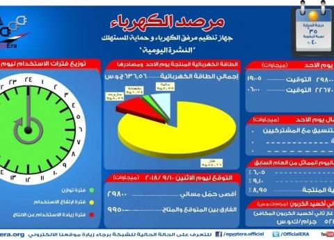 """""""المرصد"""": أقصى حمل لشبكة الكهرباء مساء اليوم أقل من 3000 ميجاوات"""