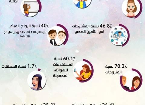 بالإنفوجراف| في عام المرأة.. النساء في أرقام «تعداد مصر 2017»