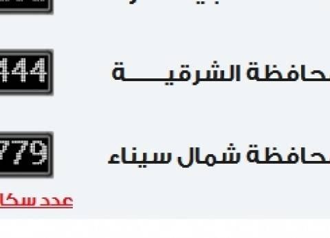"""""""الإحصاء"""": 7 ملايين و274 ألفا و444 نسمة عدد سكان محافظة الشرقية"""