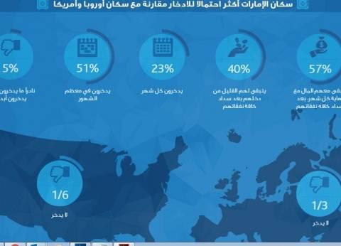 """""""مؤشر موني سمارت"""": 57% من الإماراتيين قادرين على الادخار شهريا"""