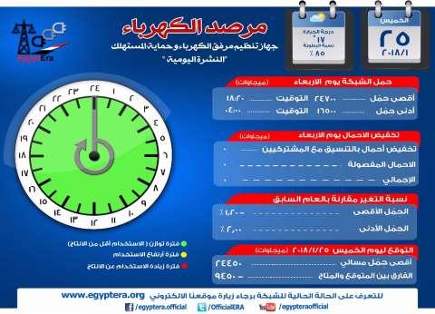 """مرصد """"الكهرباء"""": أقصى حمل للشبكة مساء اليوم 24450 ميجاوات"""
