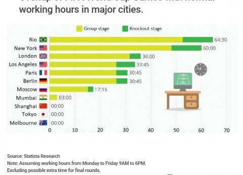 كأس العالم يؤثر في إنتاجية عمال العالم.. والبرازيل وفرنسا من المتضررين