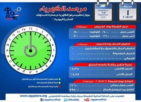 الكهرباء: أقصى حمل للشبكة مساء اليوم 22600 ميجاوات