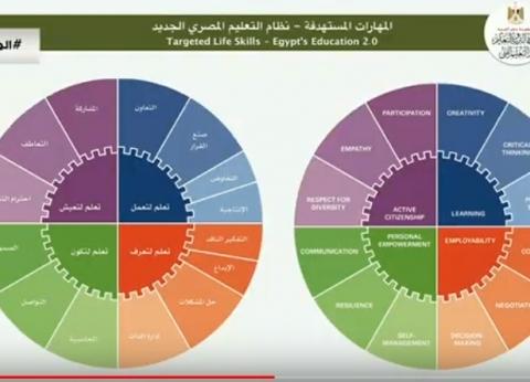 طارق شوقي يوضح المهارات المستهدفة من تطبيق النظام التعليمي الجديد