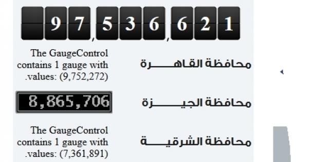 """""""الإحصاء"""": 1214 نسمة زيادة في عدد سكان مصر خلال 24 ساعة"""