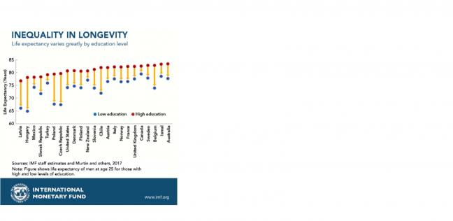 دراسة: الأغنياء يعيشون 14 سنة أطول في العمر من الفقراء