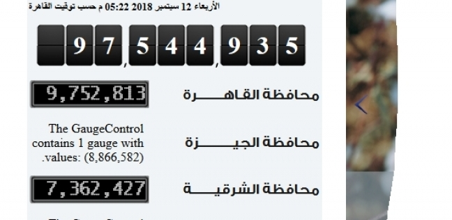 """""""الإحصاء"""": ارتفاع عدد سكان مصر 7 آلاف و100 نسمة في 24 ساعة"""