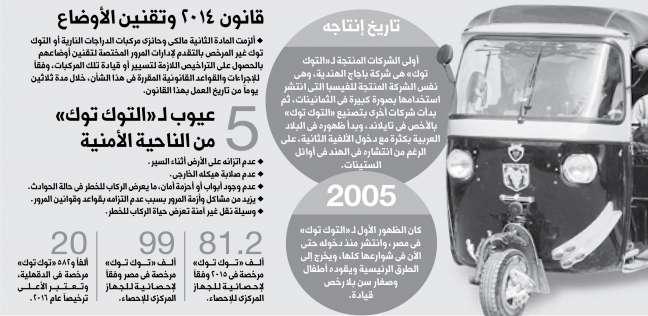 """دراسة حديثة تكشف بالأرقام جمهورية """"التوك توك"""" في مصر"""