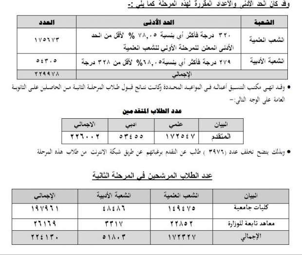 نتائج تنسيق المرحلة الثانية للثانوية العامة وشروط تقليل الاغتراب مصر الوطن