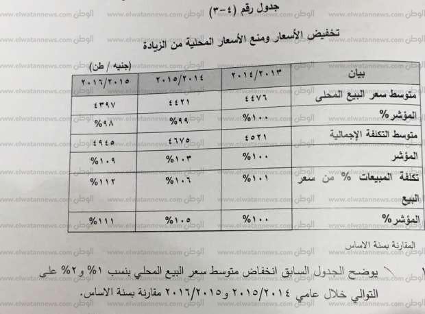 الصناعة تدرس فرض رسوم جديدة ضد الحديد التركى والصينى بسبب الإضرار بالمصانع المحلية مصر الوطن