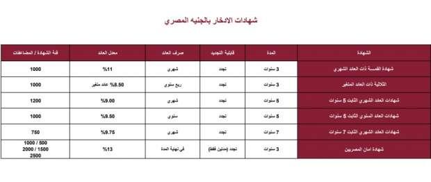 بعد قرار تثبيتها تعرف على أسعار الفائدة على شهادات بنك مصر 2021 أي خدمة الوطن