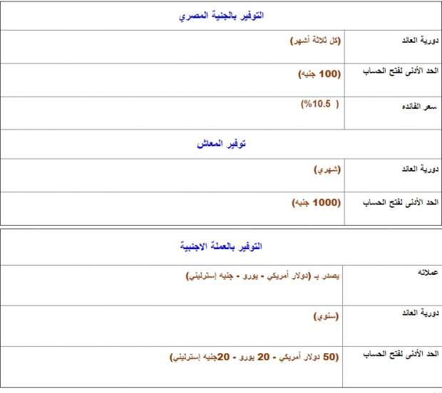 تعرف على شروط وإجراءات فتح حساب توفير من البنك الزراعي المصري أي