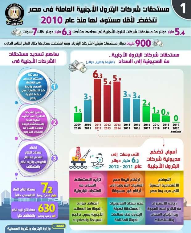 انفوجراف انخفاض مستحقات شركات البترول الأجنبية العاملة في مصر