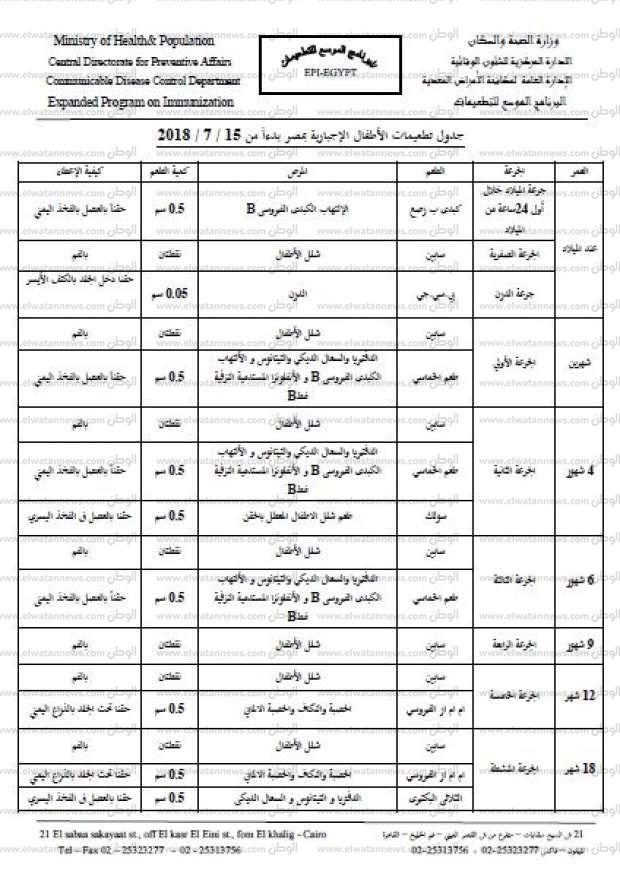 بالتفاصيل جدول التطعيمات الإجبارية للأطفال بعد تحديثه مصر الوطن