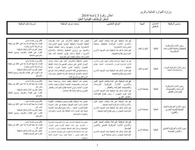 بالصور وزارة الري تعلن عن توافر  46 وظيفة شاغرة.. الشروط والأوراق المطلوبة 1
