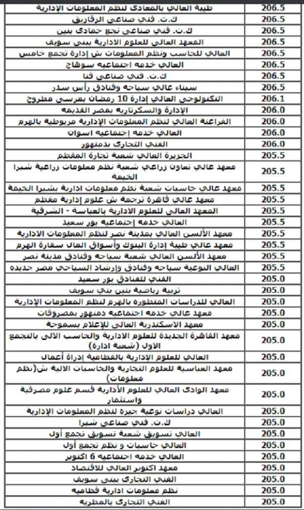 غشش نفسك هيجيلك كلية ايه وشوف تنسيق 2019