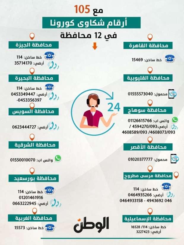 أرقام شكاوى كورونا في 13 محافظة .. غير 105
