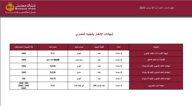 تعرف على أسعار الفائدة على شهادات بنك مصر 2021 بعد خفضها أي خدمة الوطن