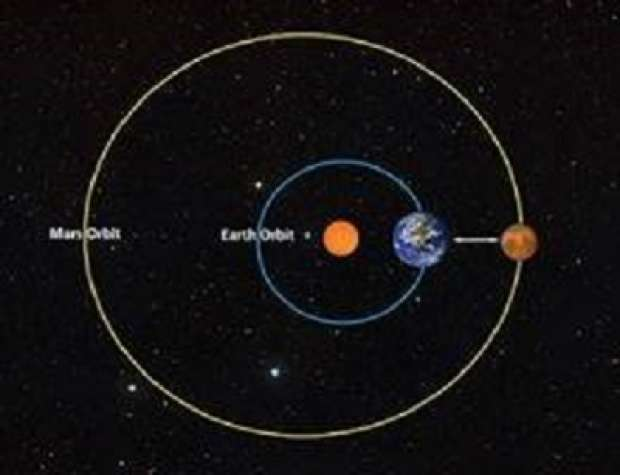 earth's orbit distance - 457×352