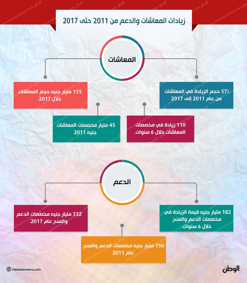 زيادات المعاشات والدعم من 2011 حتى 2017
