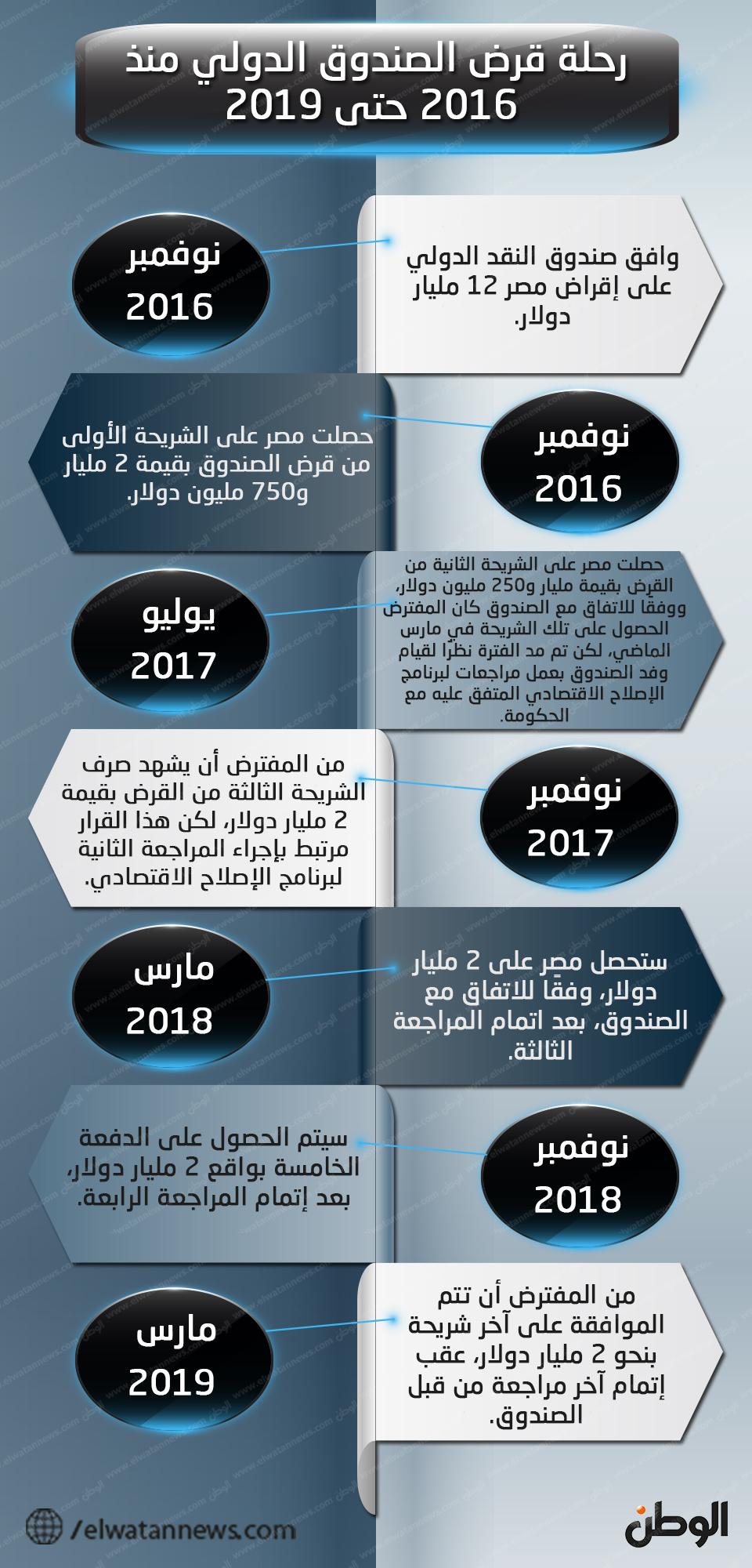 رحلة قرض الصندوق الدولي منذ 2016 حتى 2019
