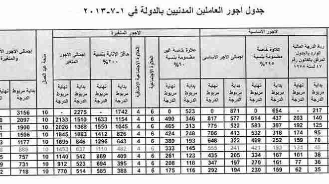 «الوطن» تنشر جدول أجور ومكافآت المعلمين
