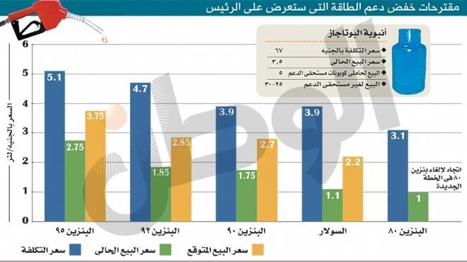 زيادة أسعار البنزين والسولار تنتظر موافقة «مرسى»